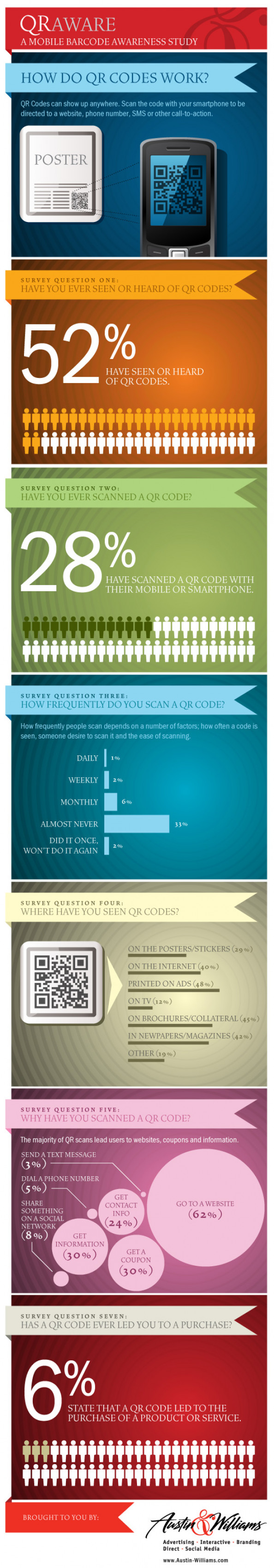 QR Aware: A Mobile Barcode Awareness Study Infographic