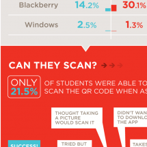 QR Codes Go to College Infographic