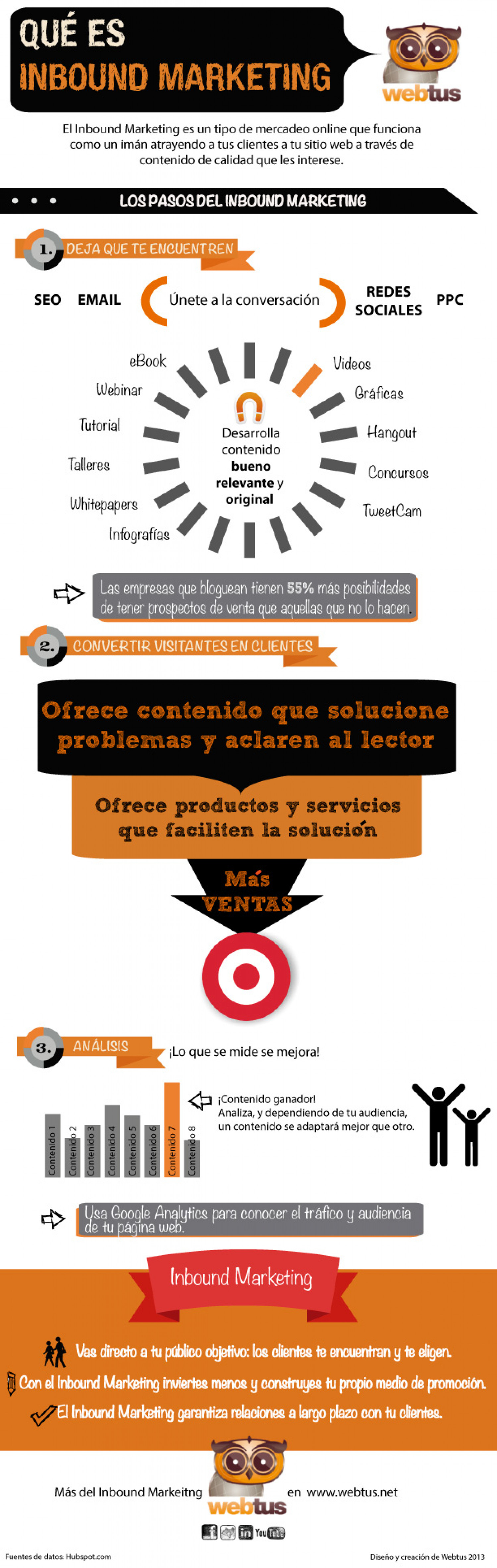 Qué es Inbound Marketing Infographic