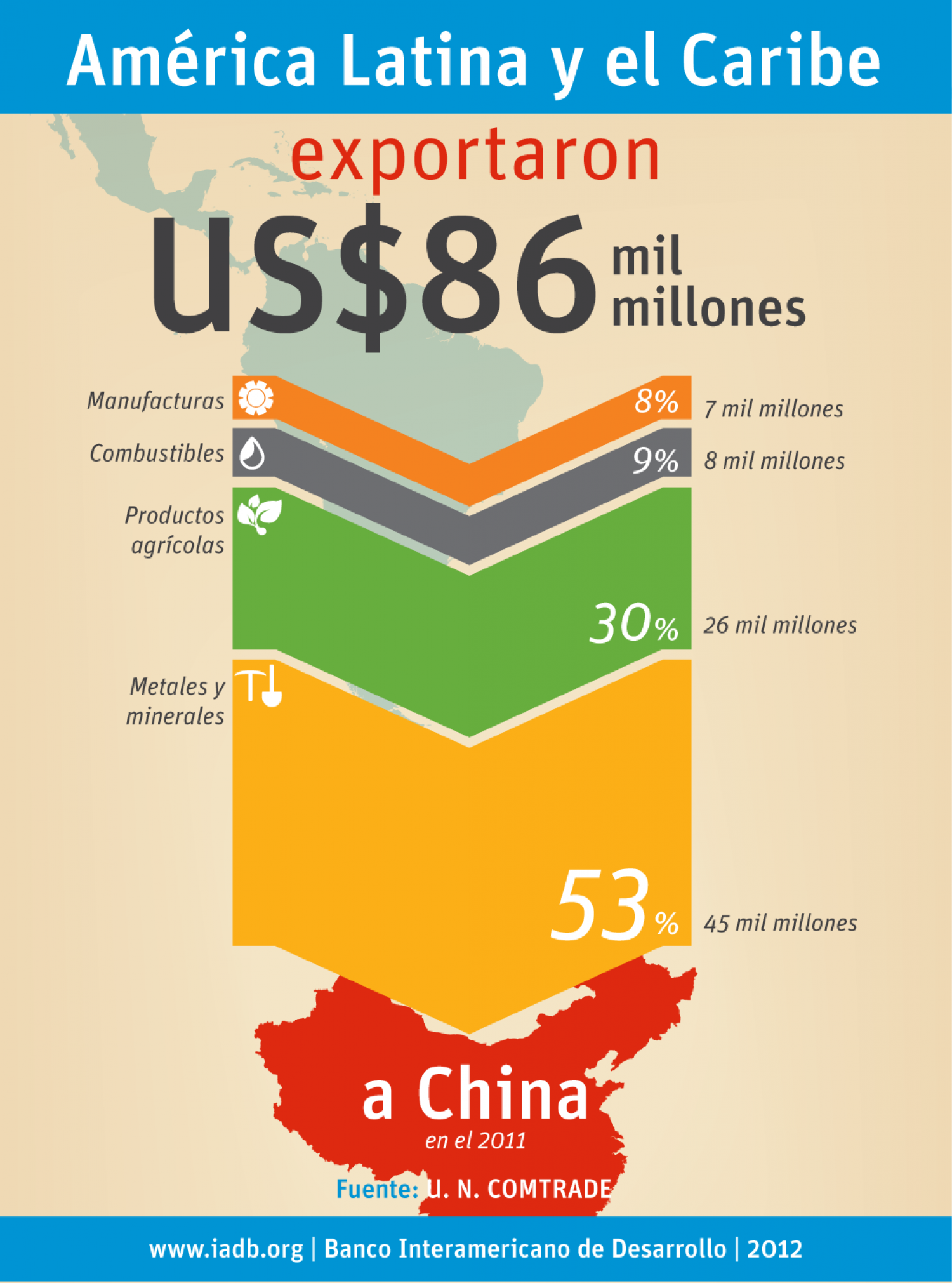 Qué exportamos a China? Infographic