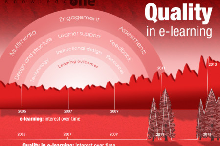 Quality in e-learning: interest over time Infographic