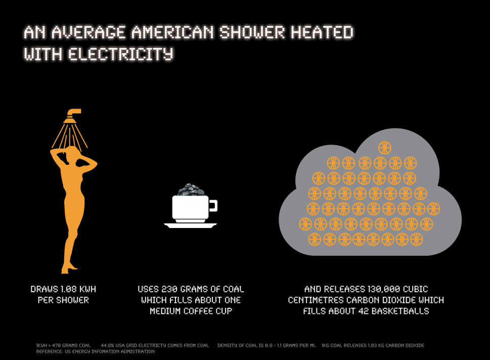 Showered in Coal: Quantity of coal and carbon dioxide in an average American shower Infographic