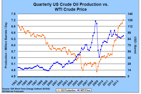 United States : Quaterly US Crude Oil Production vs. WTI Crude Price Infographic