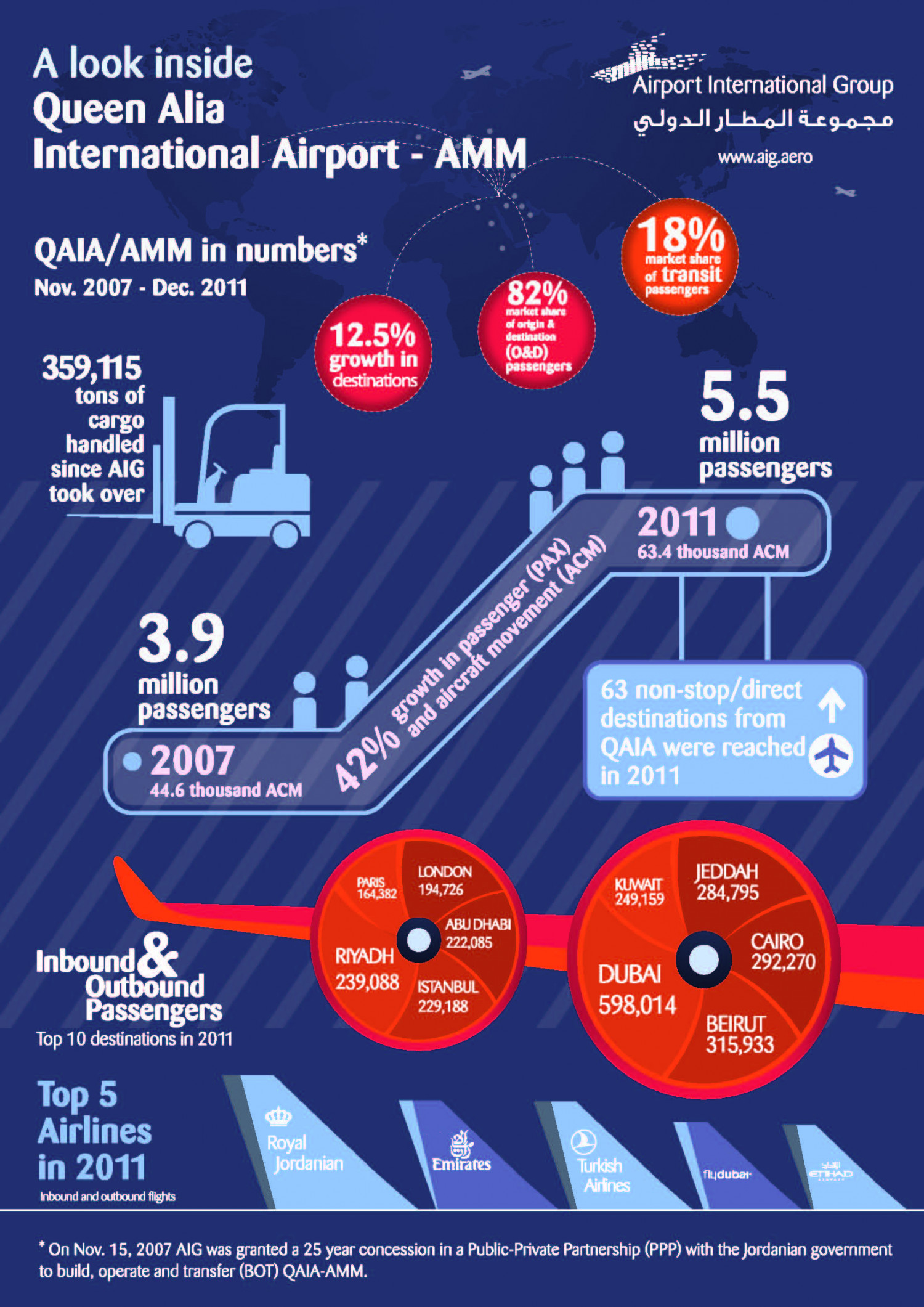 Queen Alia International Airport in Numbers Infographic