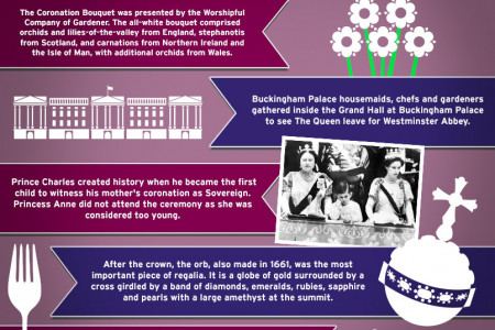 Queen Elizabeth II - 60th Anniversary of Coronation Infographic