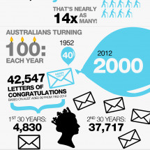 Queen Elizabeth II - Diamond Jubilee: 60 years of population change in Australia Infographic
