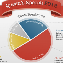 Queen's Speech 2012 as seen through UK MPs on Twitter by Yatterbox Infographic