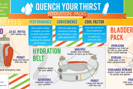 Quench Your Thirst Infographic