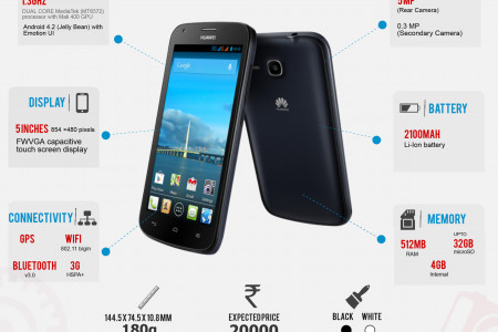 Quick Facts about the Huawei Ascend Y600 Infographic