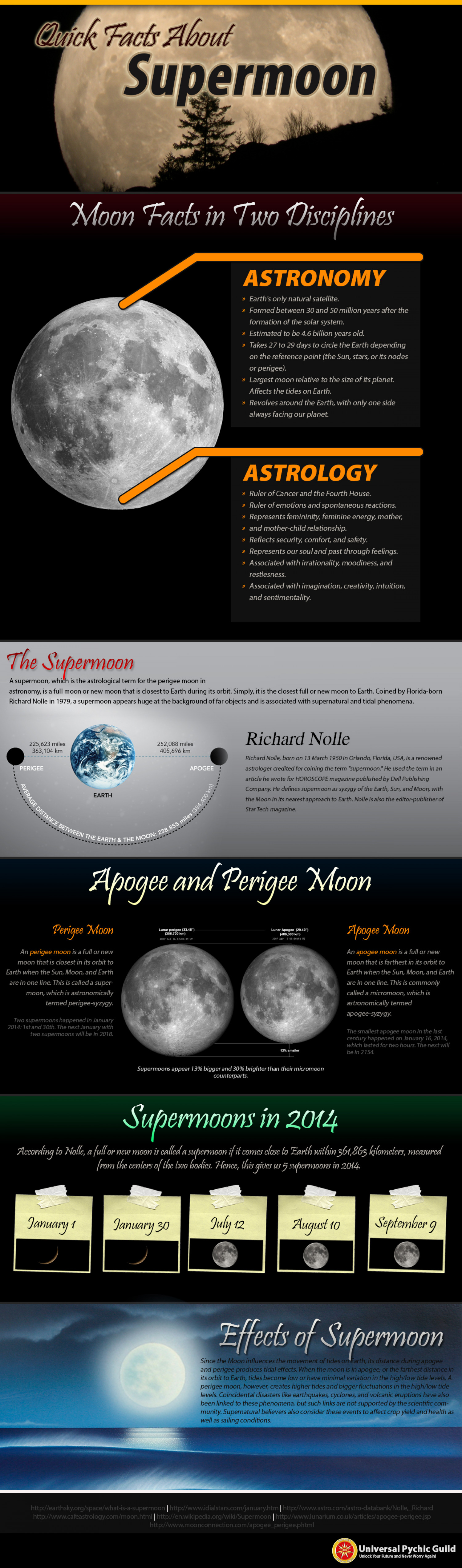 Quick Facts About the Supermoon Infographic