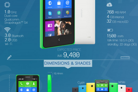 Quick Facts: Nokia X Plus Dual SIM Infographic