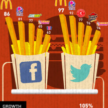 Quick Service Restaurants in Real Time Infographic