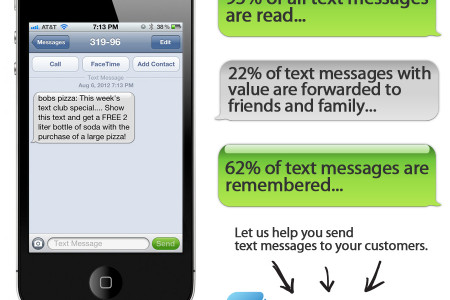Quick Stats On SMS Marketing Infographic