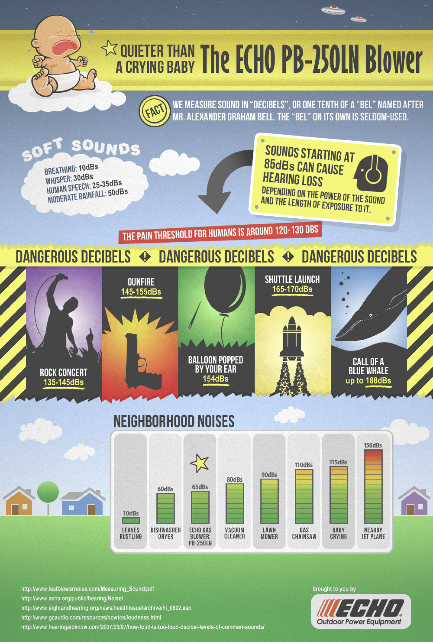 Quieter than a Crying Baby: the ECHO PB-250LN Blower Infographic