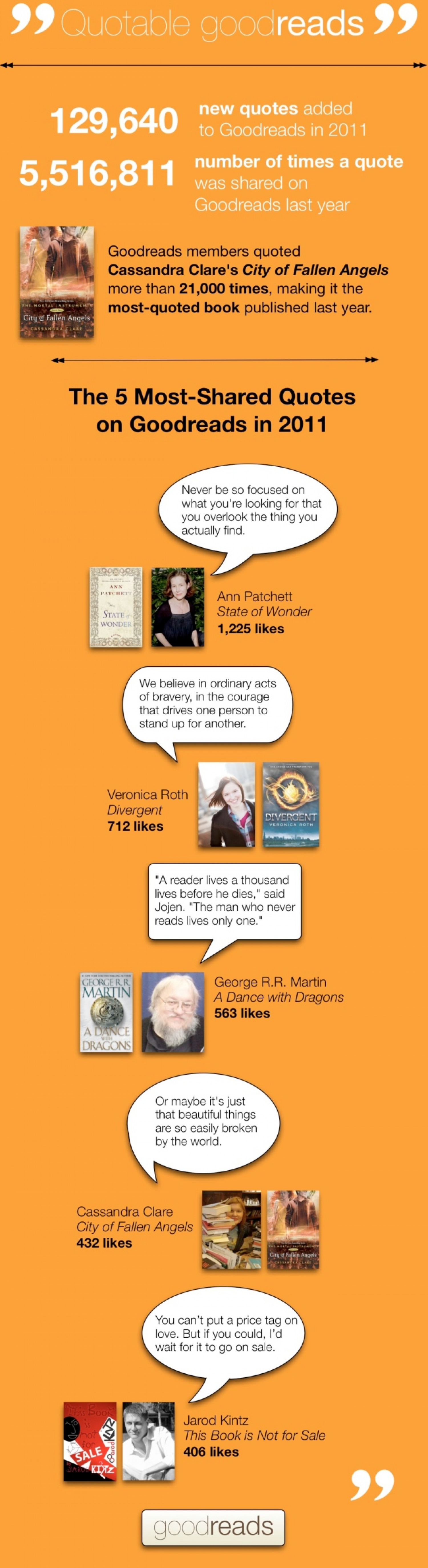 Quotable Goodreads: 2011's Most-Loved Quotes Infographic