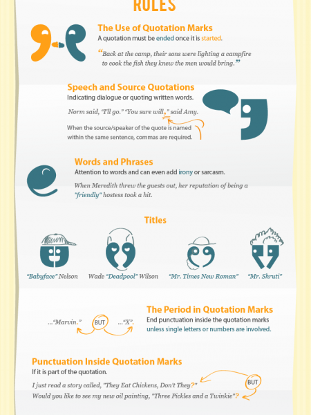 Quotation Marks and Punctuation Infographic