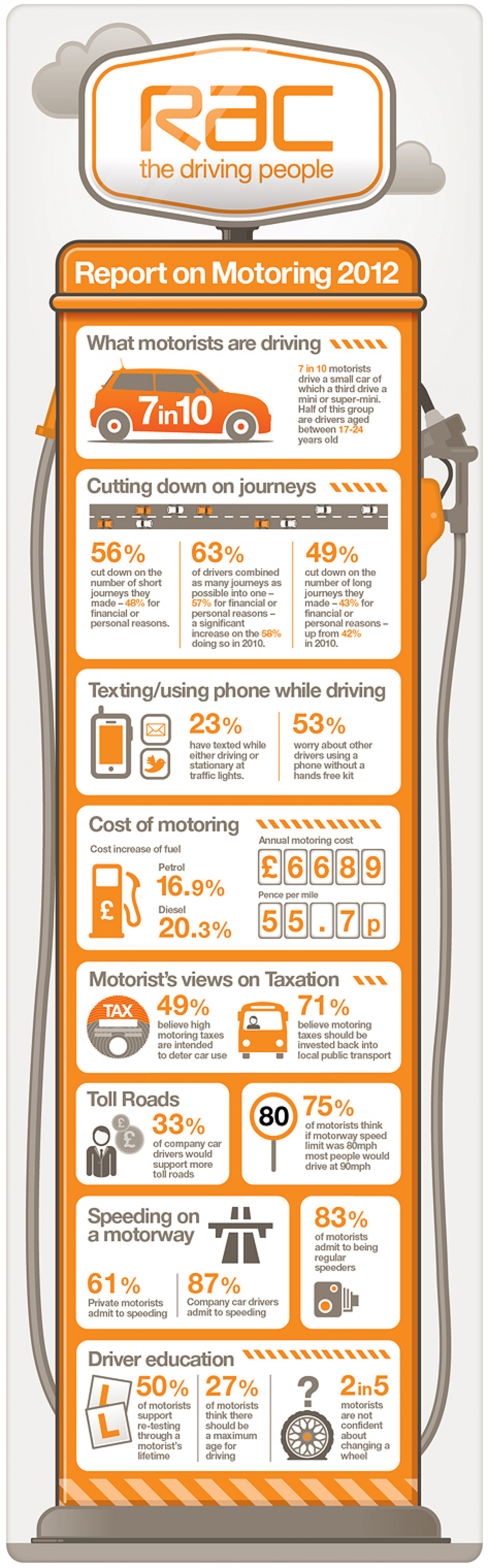 RAC Report on Motoring 2012 Infographic