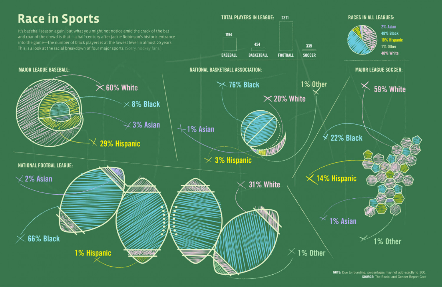 Race in Sports Infographic