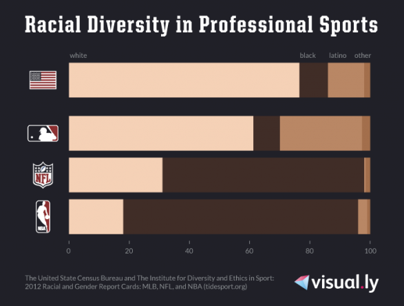 Racial Diversity in Professional Sports