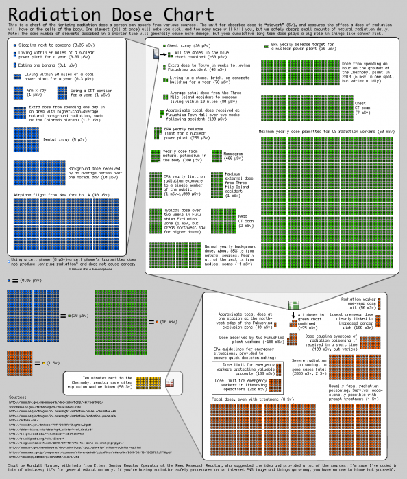 Radiation Dose Chart Infographic