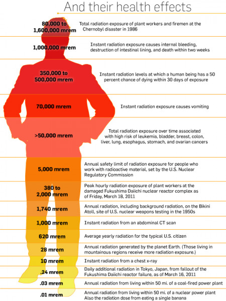 Radiation Doses and their health effects Infographic