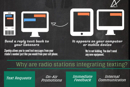 Radio and Text Messaging Infographic