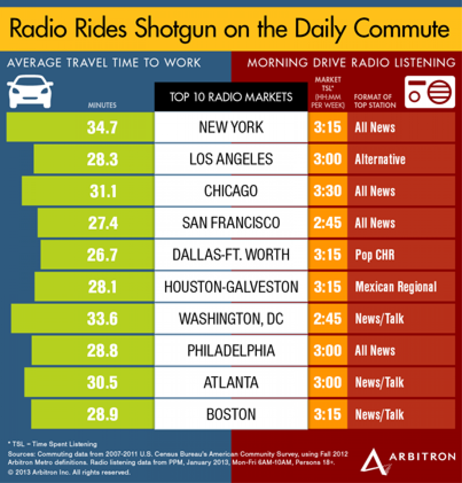 Radio Rides Shotgun on the Daily Commute Infographic