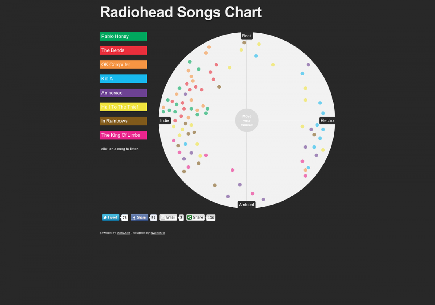 Radiohead - Interactive songs chart Infographic