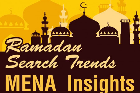 Ramadan Search Statistics Infographic
