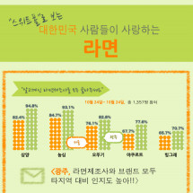 Ramen in Korea Infographic