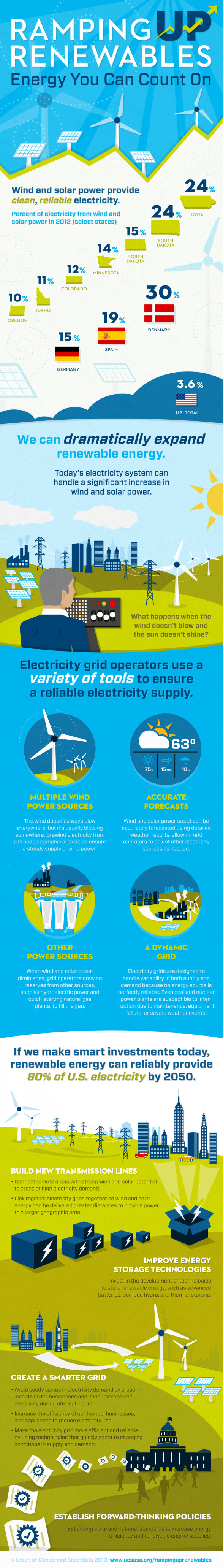 Renewable Energy Can Provide 80% of Electricity in 2050 [INFOGRAPH]