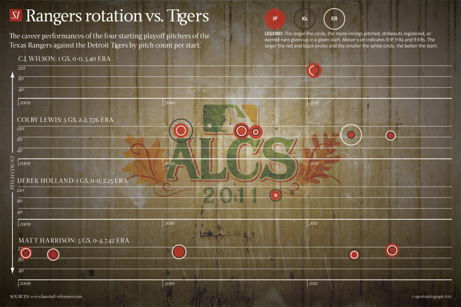 Rangers rotation vs. Tigers Infographic