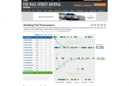Ranking Fed Forecasters Infographic