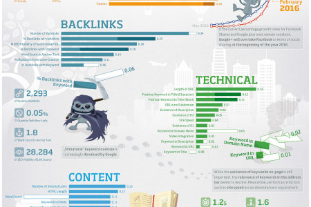 Ranking SEO Factors Infographic