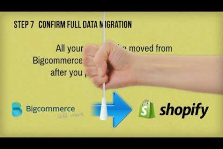 Rapid Migration form Bigcommerce to Shopify with Cart2Cart Infographic