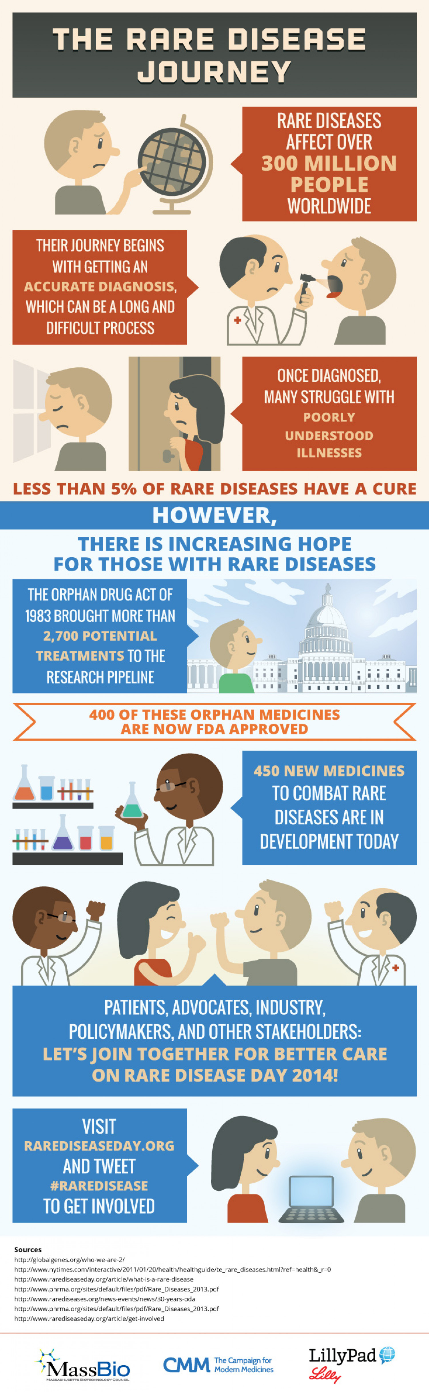 The Rare Disease Journey Infographic