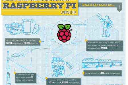 Raspberry Pi Computers  Infographic