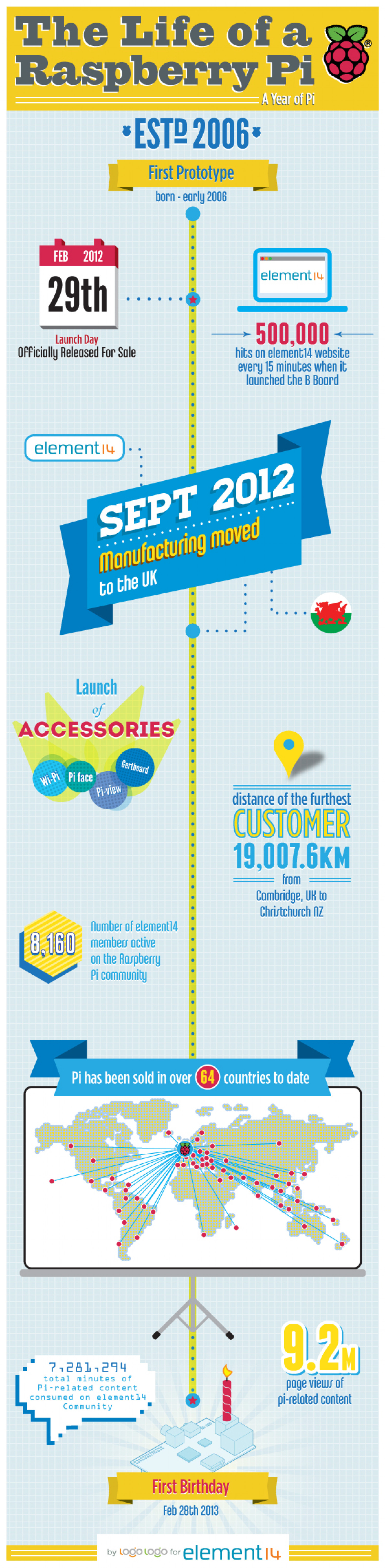 Raspberry Pi's Birthday Infographic