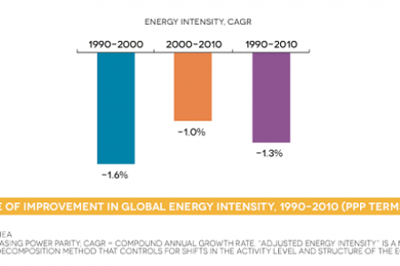 Rate of improvement in global energy intensity, 1990-2010 (PPP TERMS) Infographic