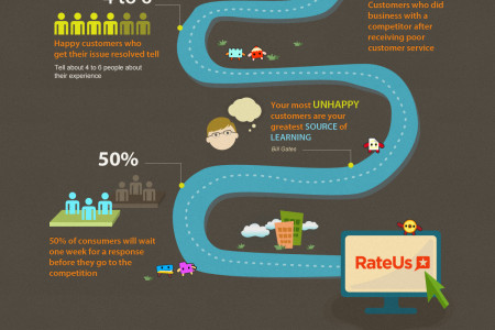 Rate Us Infographic