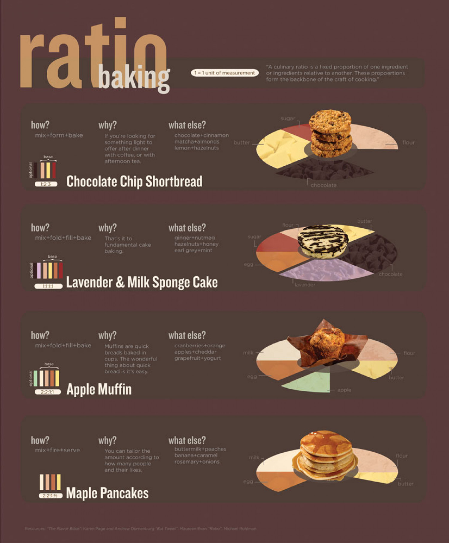 Ratio Baking Infographic
