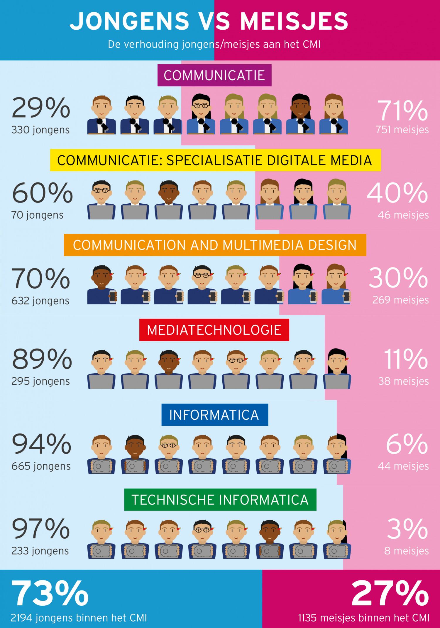 Ratio boys/girls Infographic
