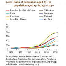Republic of Korea : Housing Prices, Poverty Rates,  Ratio of population aged 65+ to population aged 1564, 19502050 Infographic