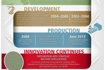 Raytheon Celebrates 15 Years of Innovation with Gallium Nitride Infographic