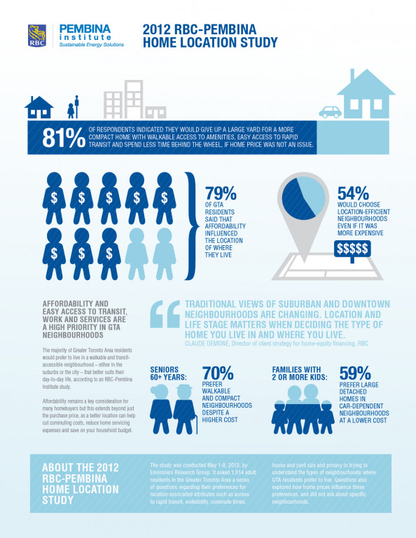 RBC-PEMBINA Home Location Study Infographic