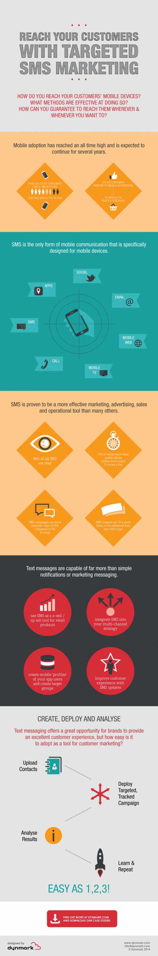 Reach your Customers with Targeted SMS Marketing