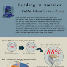 Reading in America Infographic