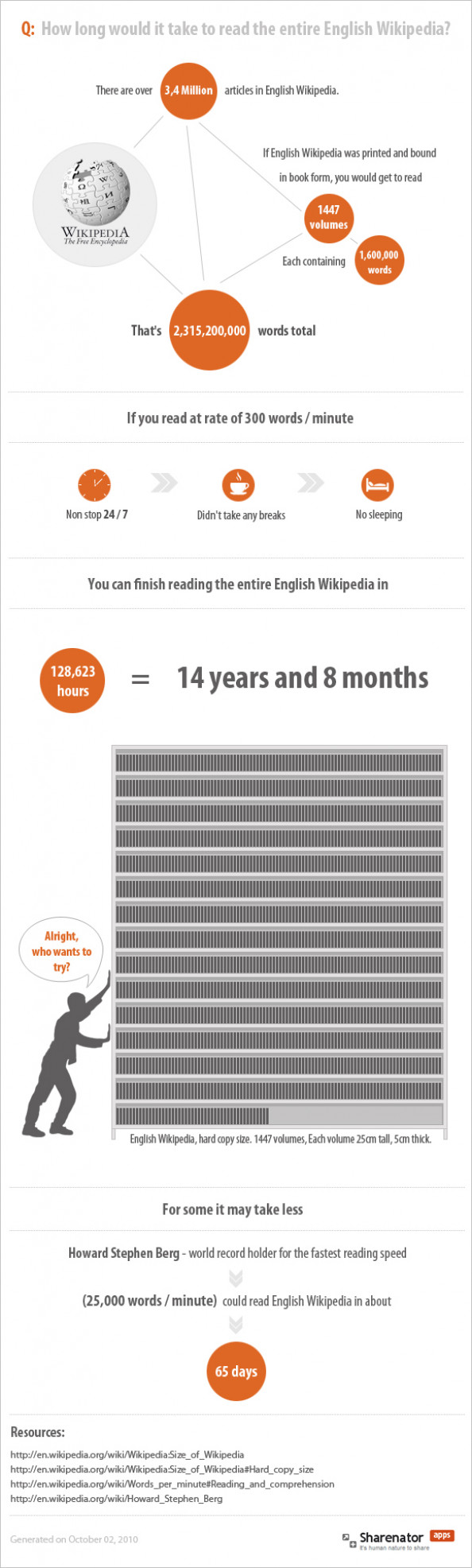 Reading the entire English Wikipedia Infographic