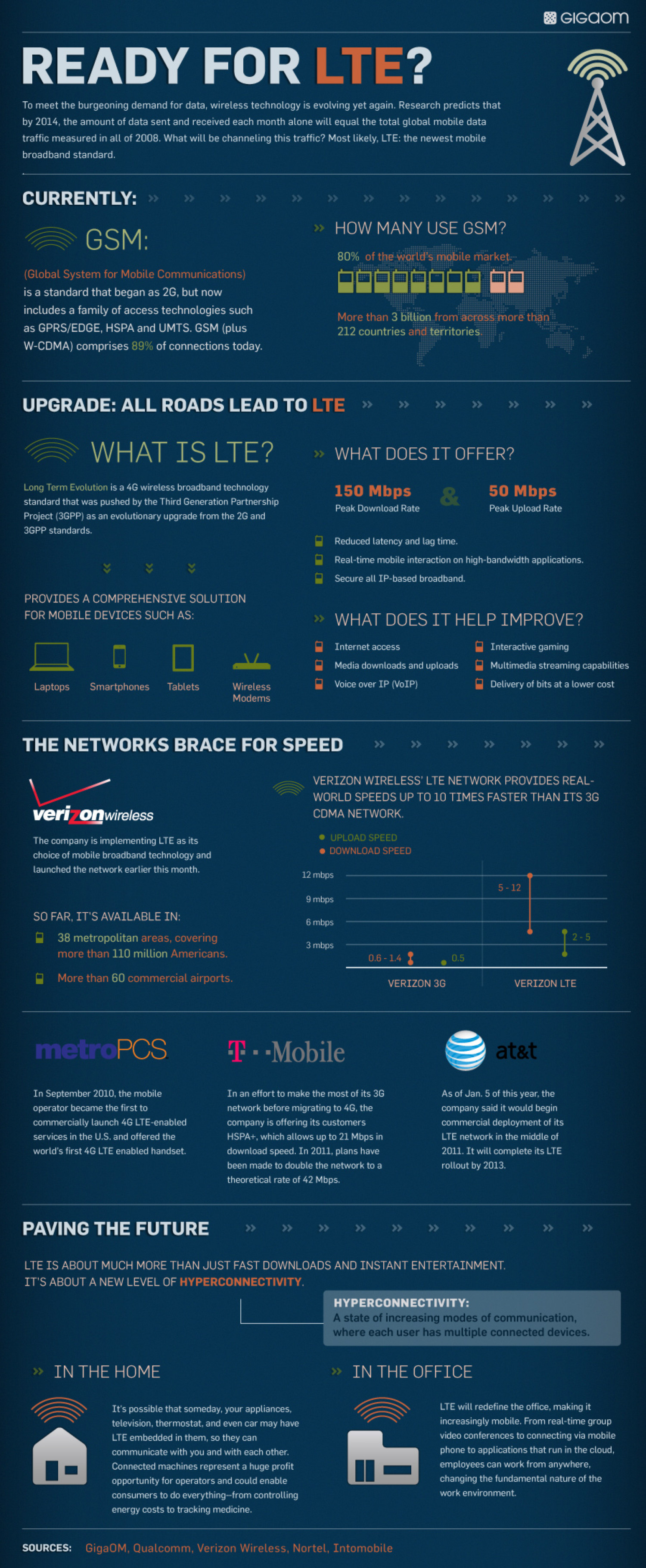 Ready for LTE? Infographic