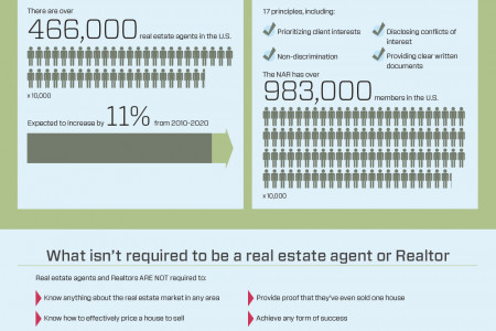 Real Estate Agent vs. Realtor vs. Something Better? Infographic